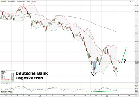 warum deutsche bank warum deutsche bank und commerzbank so steigen und der