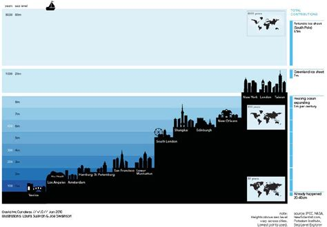 be on the look out for these rising prestigious models sea level rise in the indian ocean differs by region and