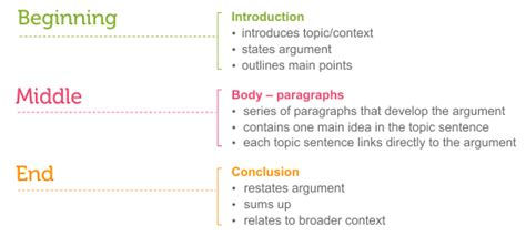 Structure For Writing An Essay by Essay Structure Learning Lab