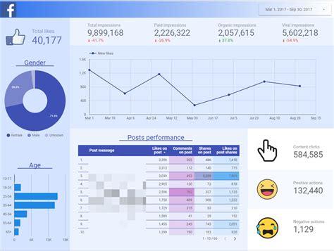 Facebook Insights In Google Data Studio Beautiful Dashboard Best Data Studio Templates