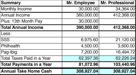 Tax Withholding Table Employees Vs Professionals Which One Pays More Taxes