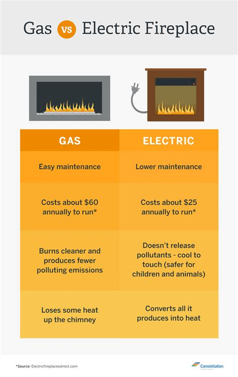 How To Make A Gas Fireplace More Efficient by Which Is More Energy Efficient Gas Vs Wood Burning