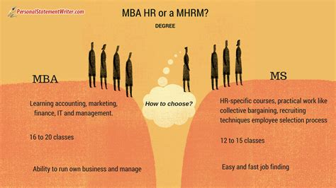 Mba Hr Course De Anza by Personal Statement Mba Hr