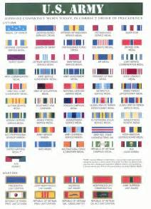 Us Military Awards And Decorations Navy Medal Chart Chart
