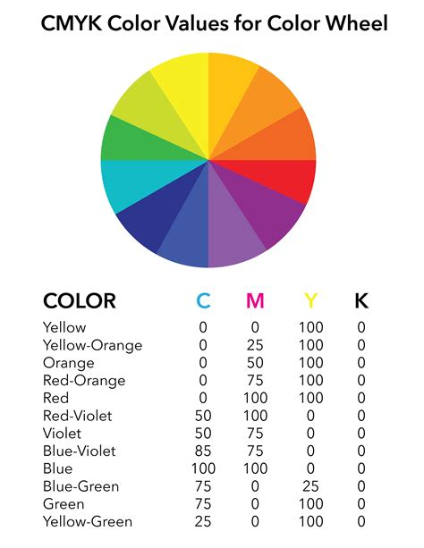 cmyk color wheel 90 cmyk color wheel cmyk and rgb arent text shorthand