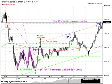 magic pattern trading forex by crazytrader m w pattern mt4 indi
