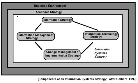Contemporary Security Management contemporary approach to information system
