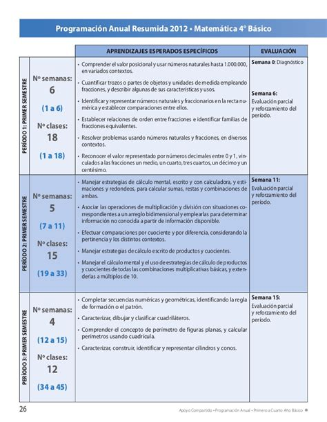 plan anual 1 2012 1 plan anual 1 grado t e c n o l o g i a bloque 4to plan anual 1