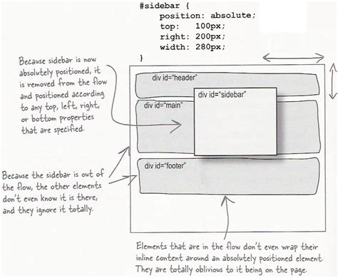 layout css relative cse 190 m page layout with css
