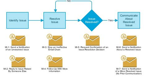 Save Time Writing Professional Emails Issue Resolved Email Template