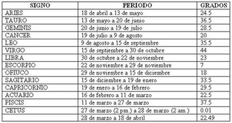 Calendario Zodiacal Fechas Signos Zodiaco 14 En Realidad Jose Y El Otro Lado