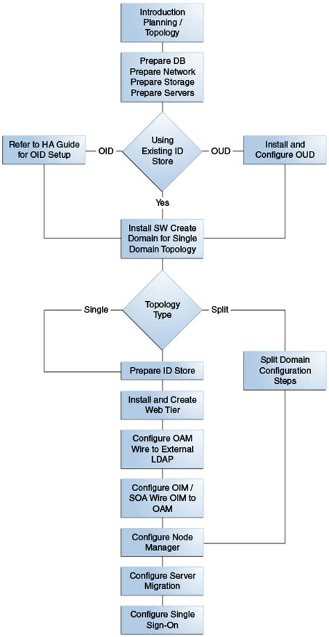 rac audit process flowchart rac audit process flowchart create a flowchart