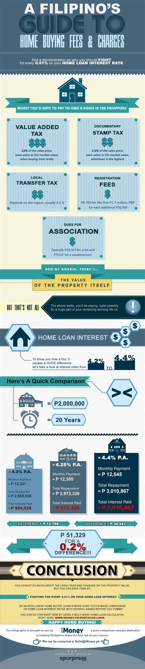 list of fees for buying a house infographic a filipino home buyer s guide to fees and