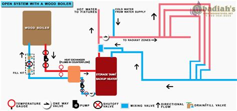 water boiler system diagram wiring diagram schemes