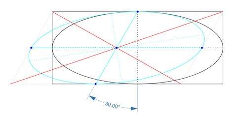 conic sections rotation of axes conic sections when you skew an ellipse how do you