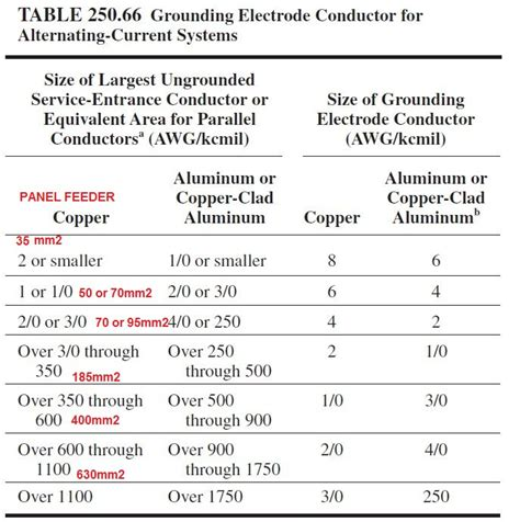 grounding and lightning protection as per nfpa 780 70