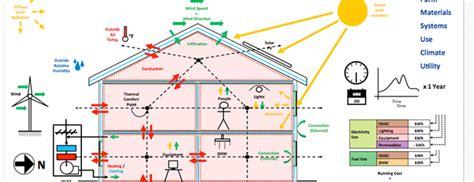 energy efficient home design queensland 100 energy efficient home design queensland colors