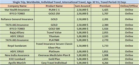 Best Travel Insurance in India Product Comparison
