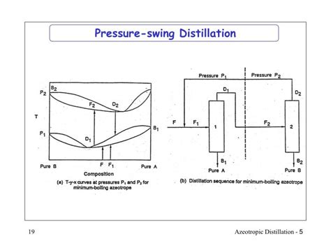 pressure swing distillation ppt sequencing of azeotropic distillation columns