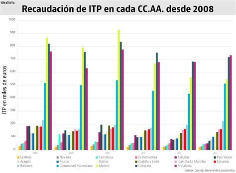 impuesto de transmisiones patrimoniales madrid 2016 impuesto de transmisiones patrimoniales 2016 madrid