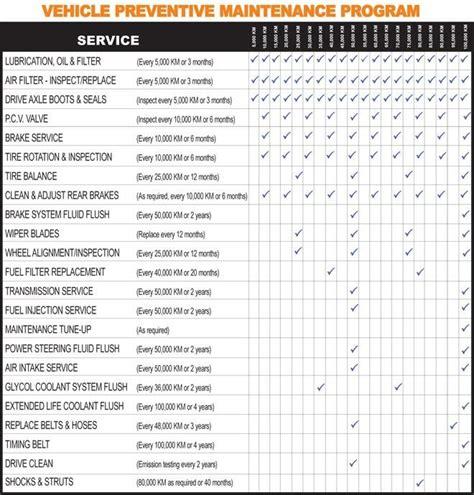 vehicle maintenance schedule clip art cliparts