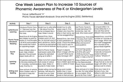 lesson plan template phonics 34 best images about phonemic awareness on pinterest