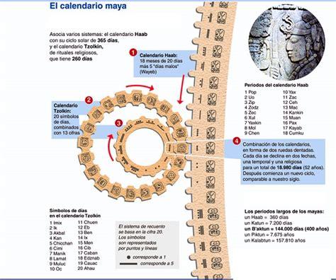 El Calendario Haab Mayas Legado Cultural Socialhizo