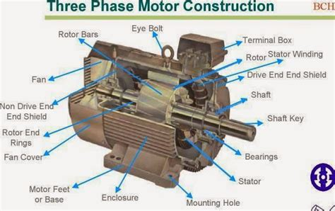 phase motor construction electrical blog