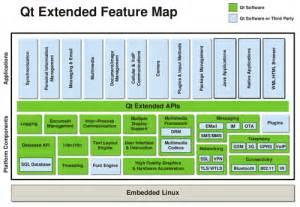 qt programming model nokia launches linux based qt extended mobile platform