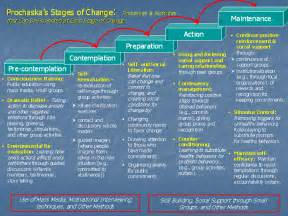 Prochaska s stages of change processes amp activities that can be