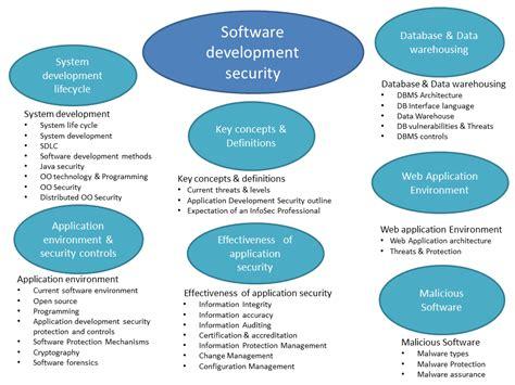 application design security geraintw online blog software development security