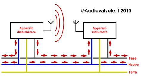 alimentatore switching funzionamento sta il rumore nella rete elettrica genesi e rimedi