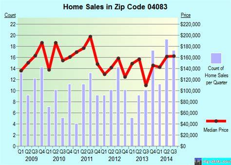real estate house springvale springvale me zip code 04083 real estate recent home sales house value trends