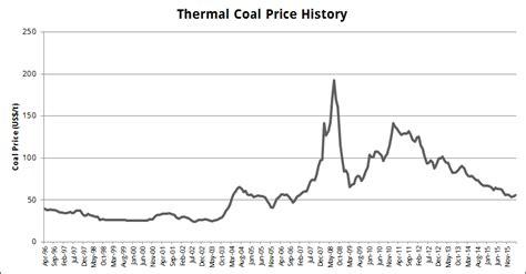 thermal price thermal wear price seotoolnet
