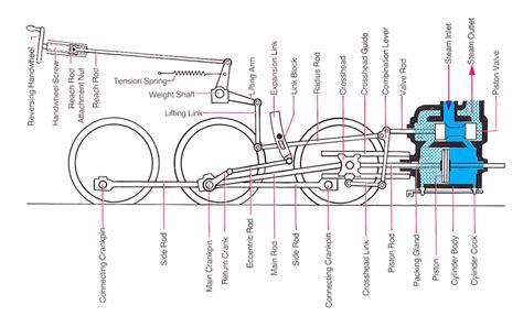 steam engine parts diagram allaboutlgb lgb repair