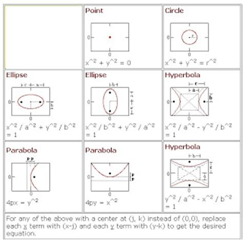 conic sections formula sheet math algebra online help