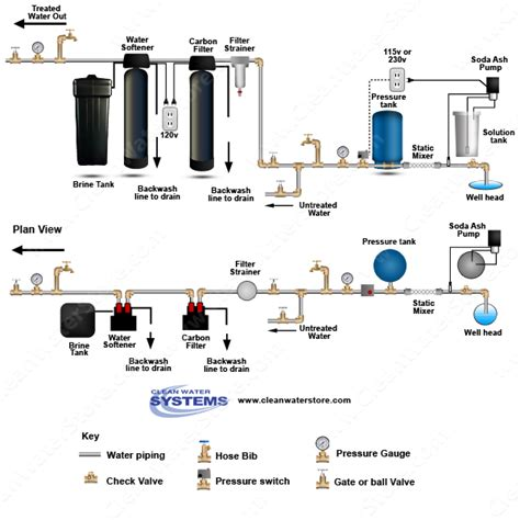 water softener installation diagram water softening system schematic get free image about