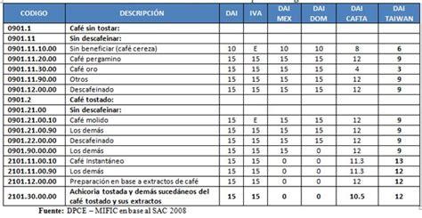 tabla de retenciones 2016 en costa rica tabla retenciones en la fuente 2011 costa rica el caf 233