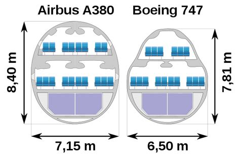 Cross Sectional Comparison by Competition Between Airbus And Boeing