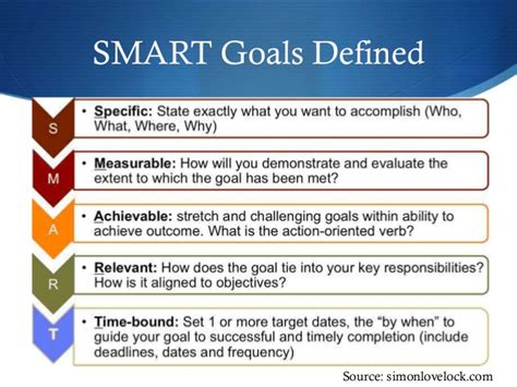 smart goals deliver desired outcomes