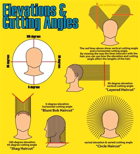 how cut one inch square bob triangular layers 63 best images about diagram haircut on pinterest