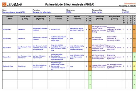 failure mode analysis template leanmap lean6 free failure mode and effect analysis fmea