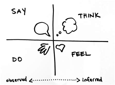 design thinking interview questions an empathy map is a framework for discussing and unpacking