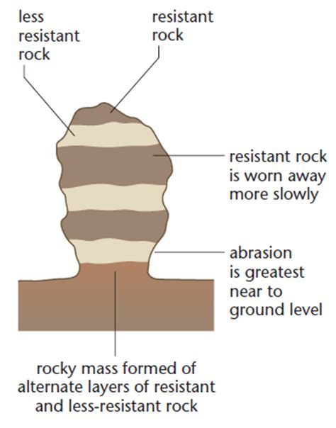 Rock Pedestal Diagram features produced by wind erosion a2 level level