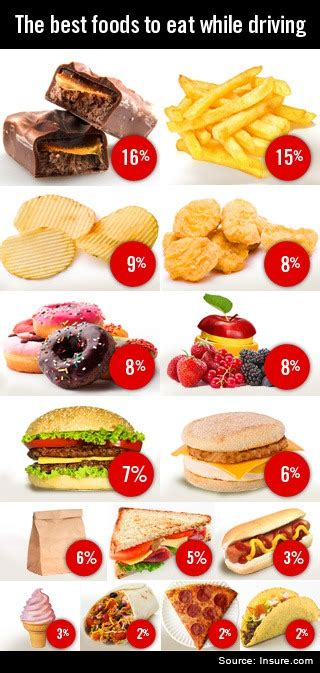 The best foods to eat while driving