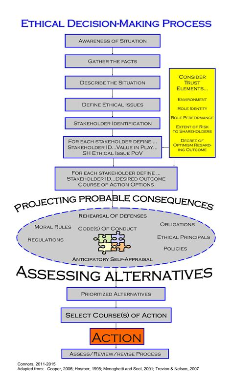 Decision Process Paper - perspectives on ethics when i am vulnerable can i trust