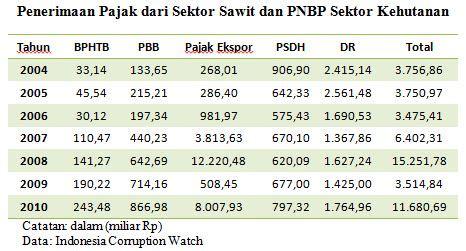 Eksport Minyak Kelapa Sawit news telusur peluang dan masalah kelapa sawit di indonesi