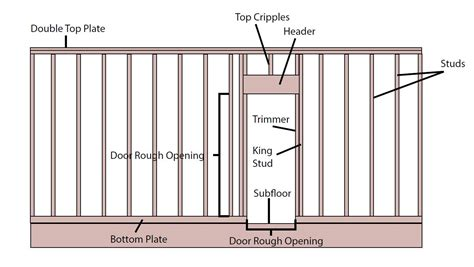 frame wall with door frame design reviews