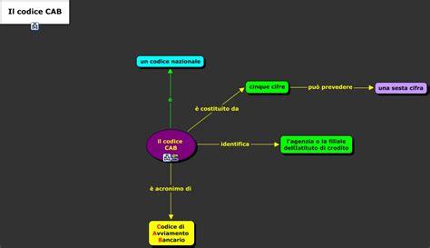 codice filiale il codice cab