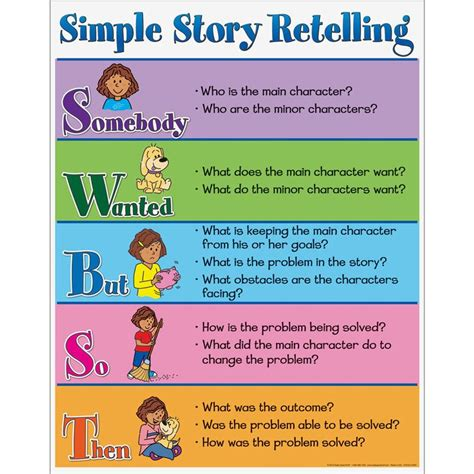 Re Telling by Reading Workshop Mics Grade